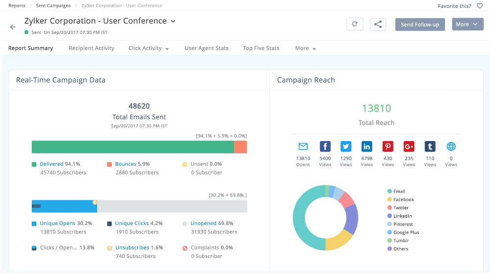 zoho-campaigns-analytics